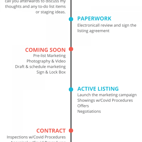 Step-By-Step Listing Sales Process with Covid-19 Procedures